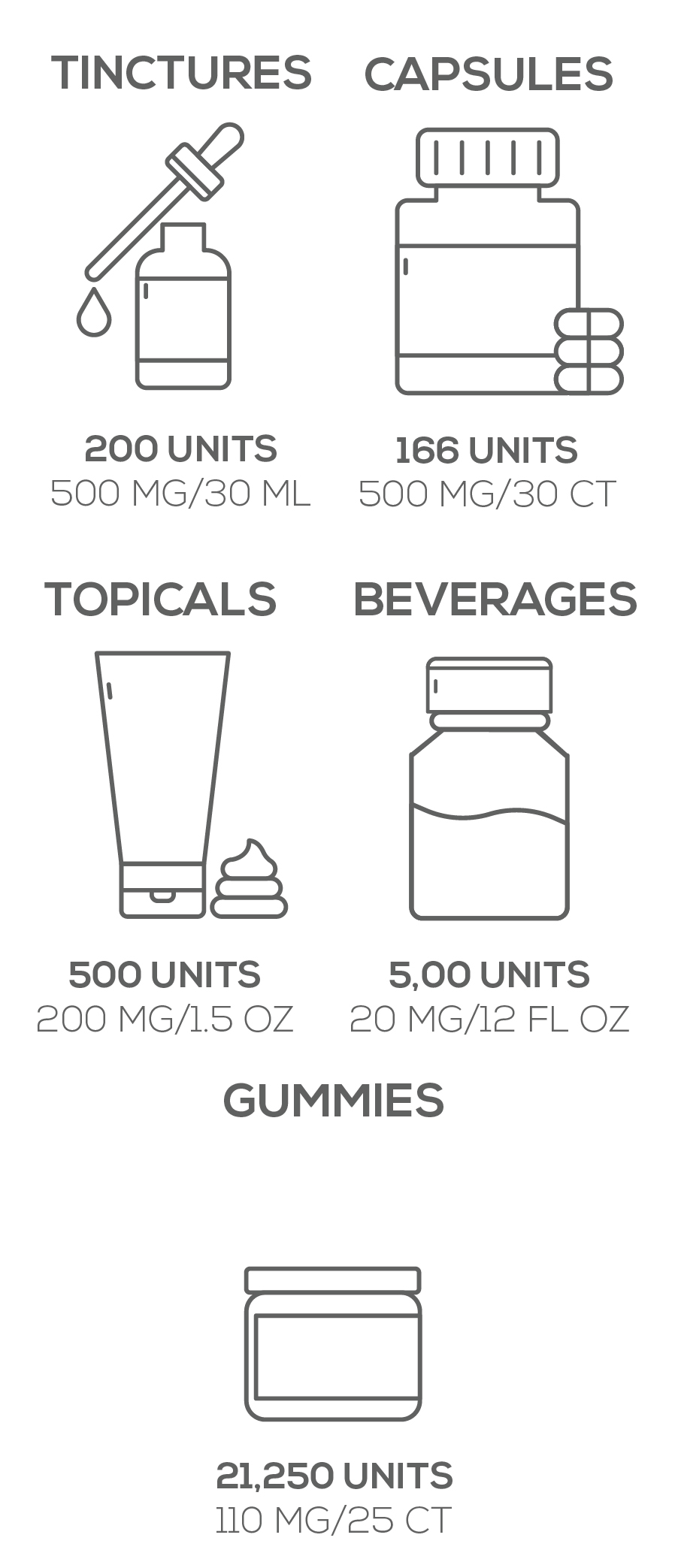 Water Soluble formula